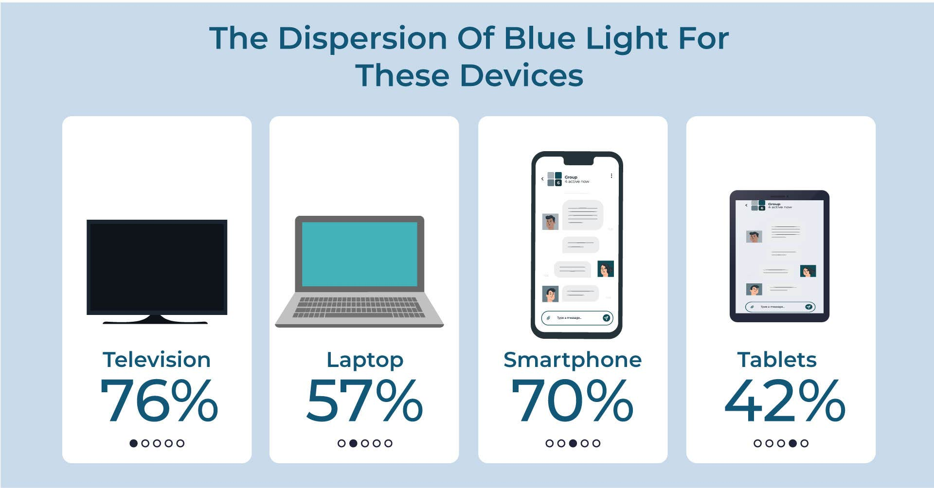 The Dispersion of Blue Light  For These Devices