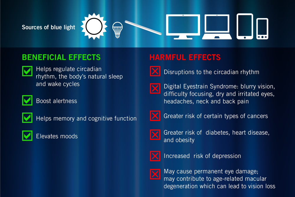 7 Facts to know about Blue Light