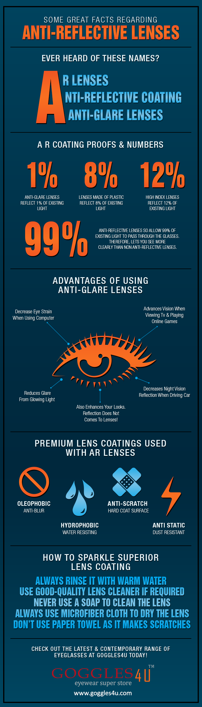 Infographic on Facts Regarding Anti-Reflective Lenses