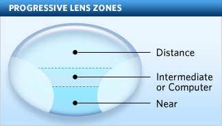 Varifocal Eyeglasses
