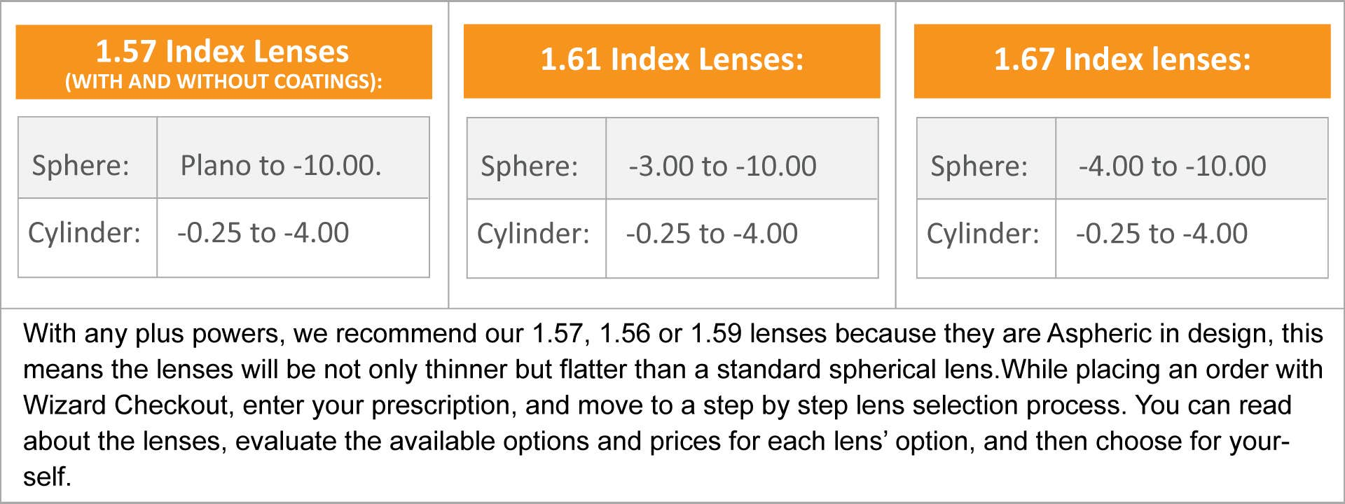 Determine The Right Lenses For You