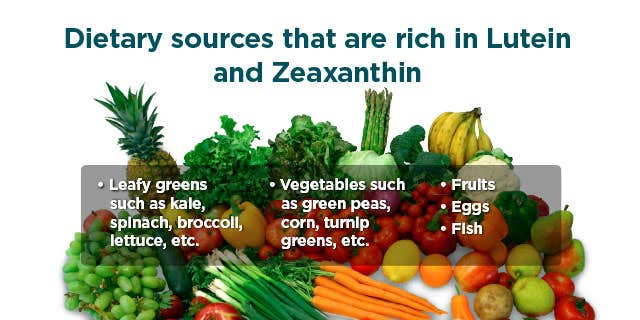 Foods Rich in Lutein and Zeaxanthin
