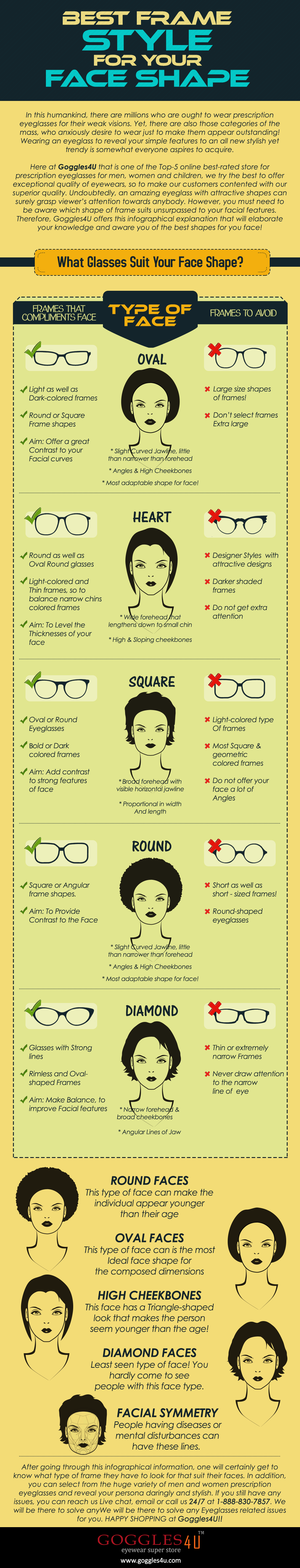 Infographic Eyeglasses According to Face Shapes