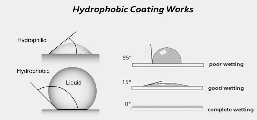 How does hydrophobic Coating Works