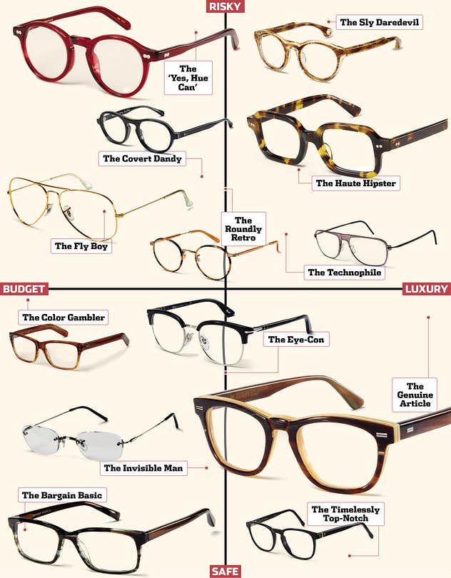 major types of frames